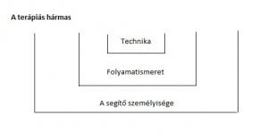 Forrás: A lelki segítés elmélete 2, Integrál Akadémia jegyzet, Gánti Bence, 2011