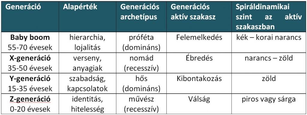 A Magyarországon ma élő generációk spiráldinamikai besorolása