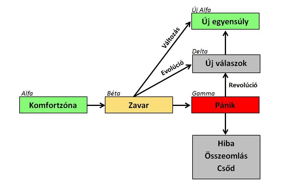 A Spiráldinamika fejlődési modellje