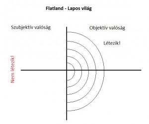 Flatlandc
